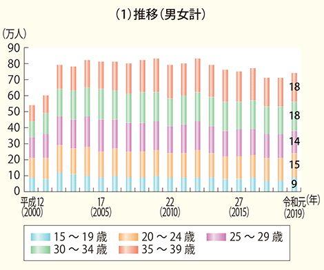若年ニートグラフ