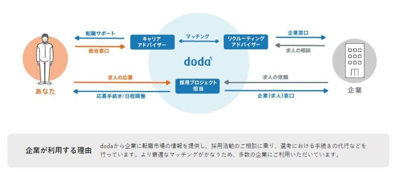 dodaエージェントサービスの仕組み