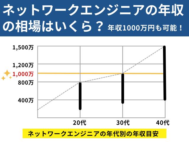 ネットワークエンジニアの年収の相場はいくら?