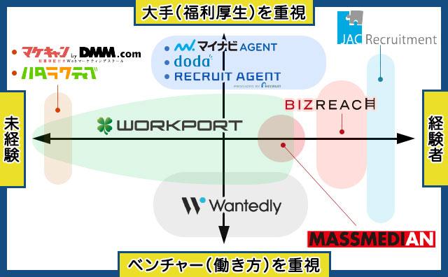 Webマーケティングのおすすめ転職エージェント